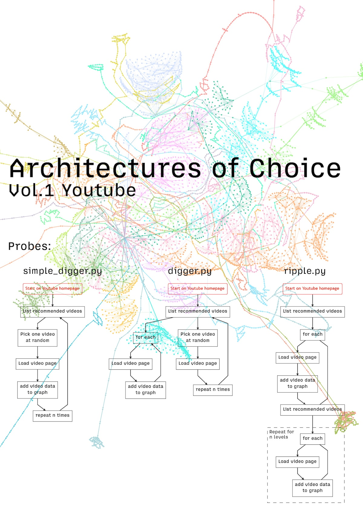 Architectures of Choice